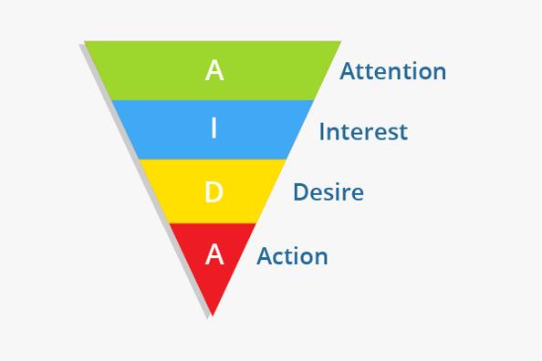 Công thức viết quảng cáo AIAD