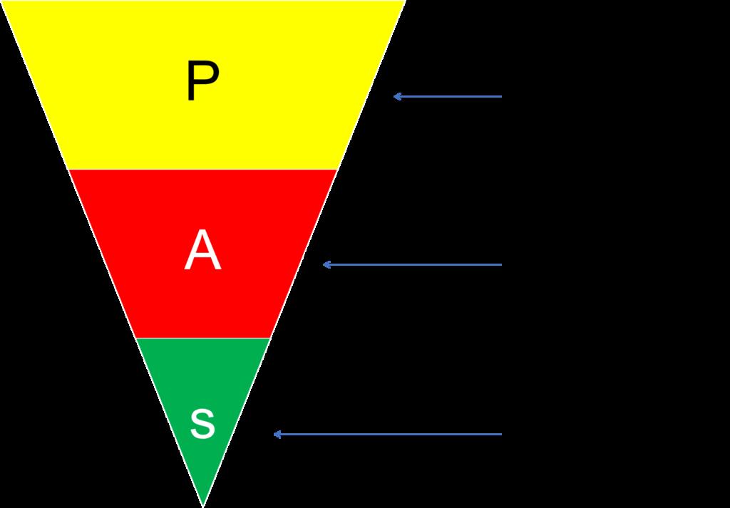 Content quảng cáo dạng PAS