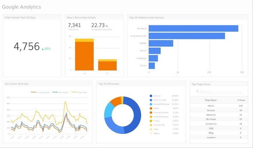 cach-google-analytics-hoat-dong